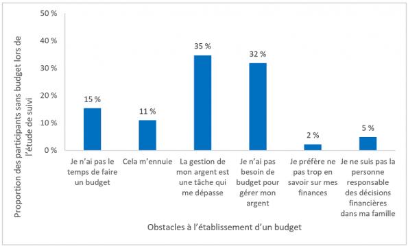 obstacles à la mise en place d'un budget